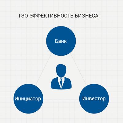 Оценка финансовых возможностей заемщика